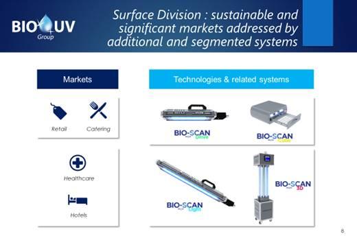 Het systeem BIO-SCAN®